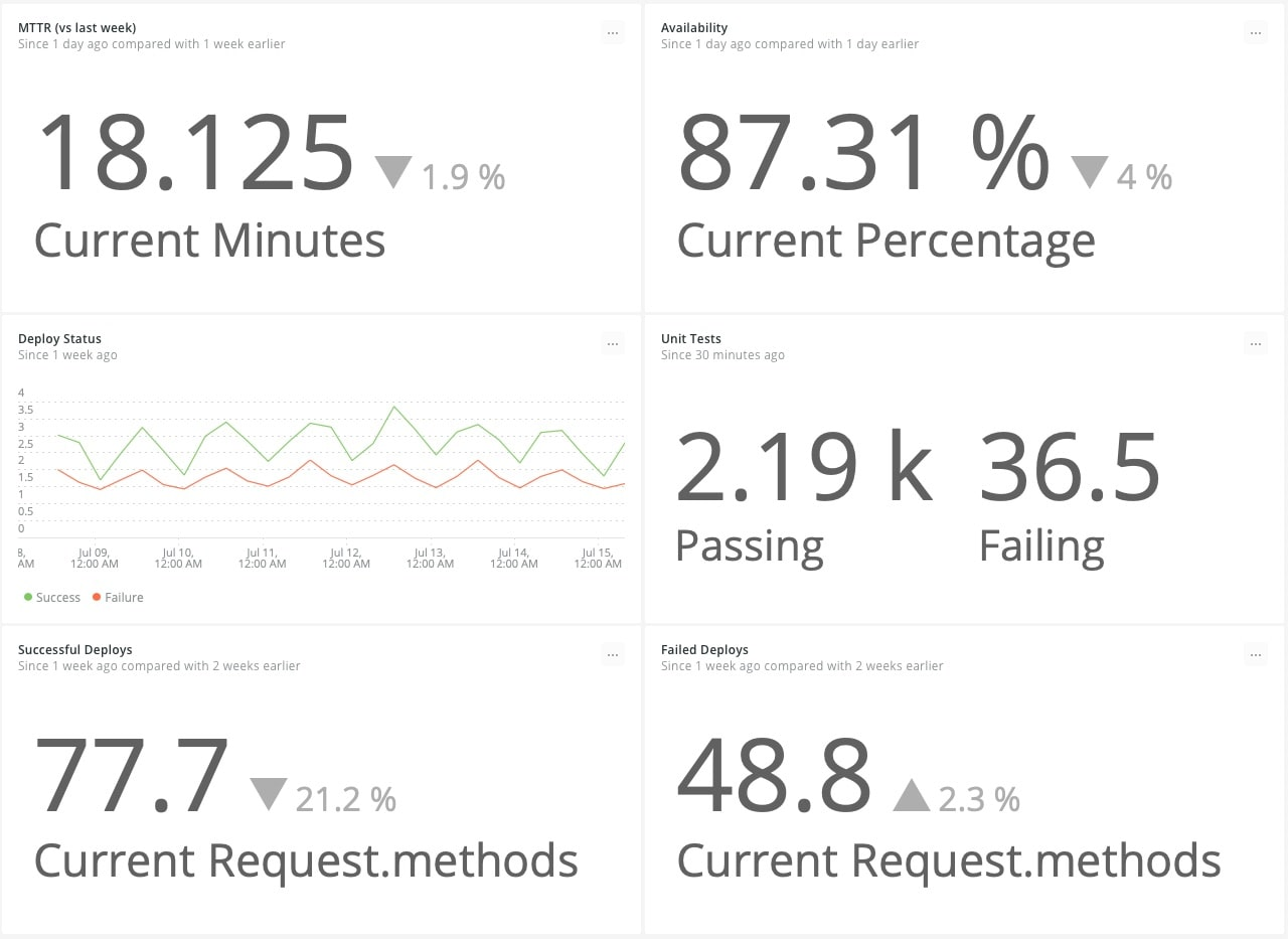 New Relic Dashboard Displaying DevOps Success Metrics