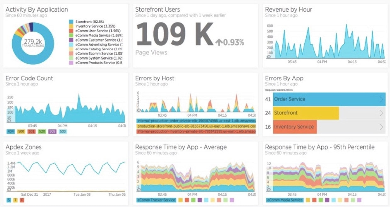 Visualize data about the application with a New Relic Insights dashboard.