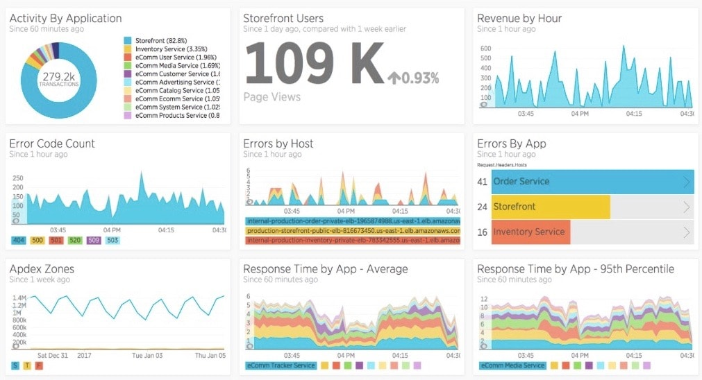Sample New Relic dashboard