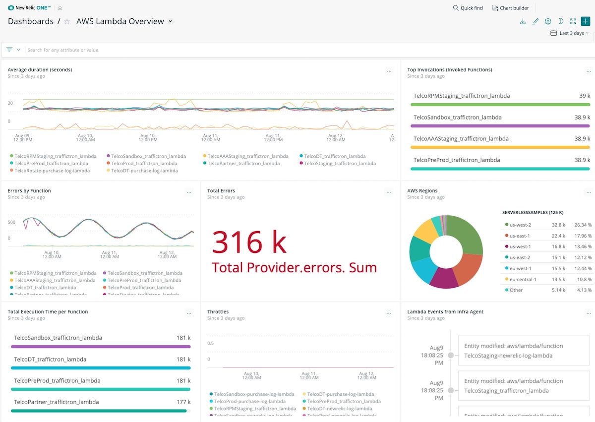 Monitor AWS Lambda KPIs with New Relic.