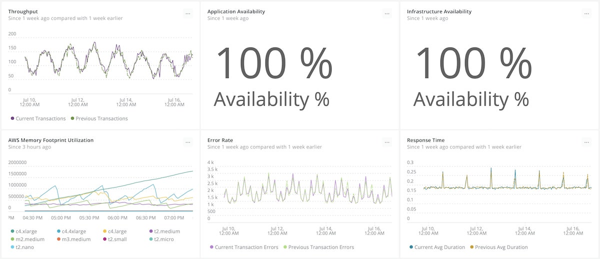 High-level dashboard displaying availability KPIs as well as backend metrics.