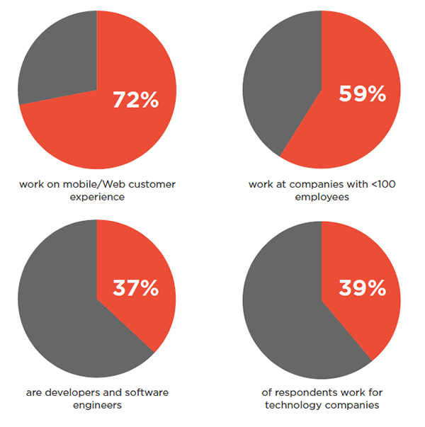 Breakdown of survey respondents.