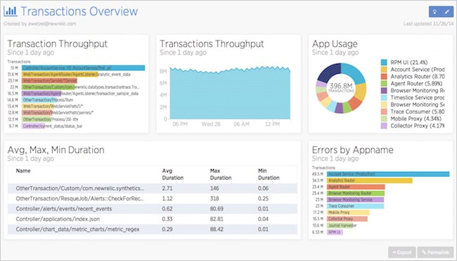 Figure 14. New Relic Insights dashboard