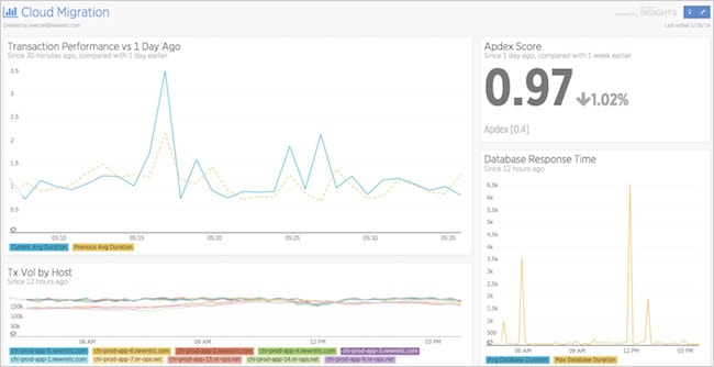 Figure 11. New Relic dashboard tracking KPIs during cloud migration