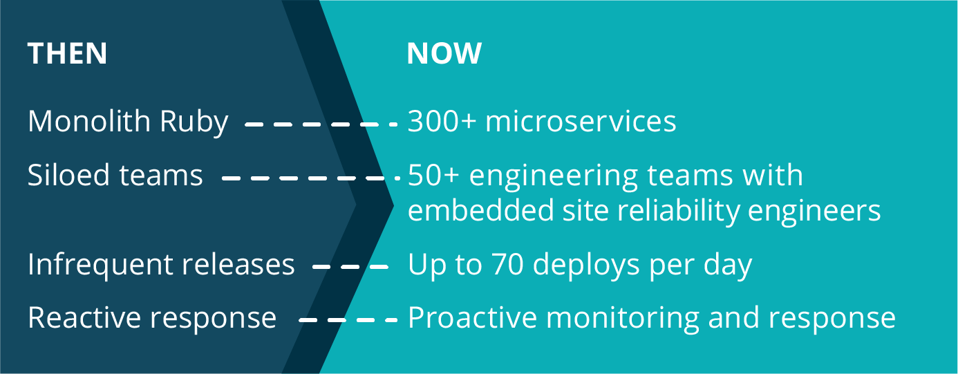 New Relic Then and Now: Our Iterative Journey to Cloud Native and DevOps