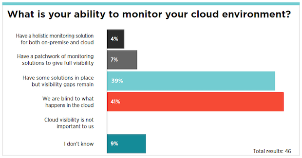 "According to Gartner, many enterprises are still flying blind when it comes to cloud monitoring. (Source: ""Assessing Availability Monitoring and Performance Monitoring in Amazon Web Services."" Analyst Joseph Antelmi.)"