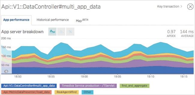 Figure 7. App server breakdown view in New Relic