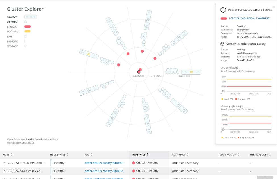Der New Relic Cluster Explorer bietet unseren Kunden eine leistungsstarke und innovative Lösung für die mit dem Betrieb umfangreicher Kubernetes-Umgebungen verbundenen Herausforderungen.