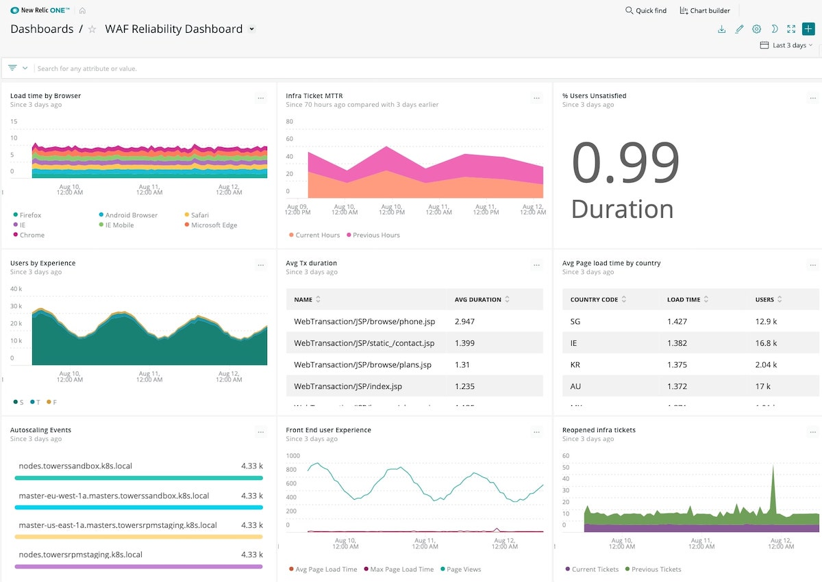 A dashboard showing the Well-Architected Framework, application, and end user KPIs.