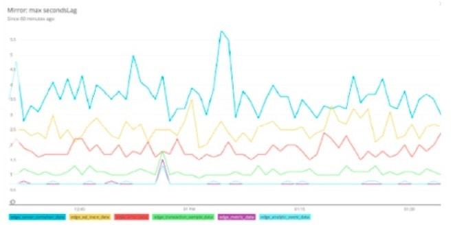 Exemple de SLI pour la fonctionnalité de routage des données