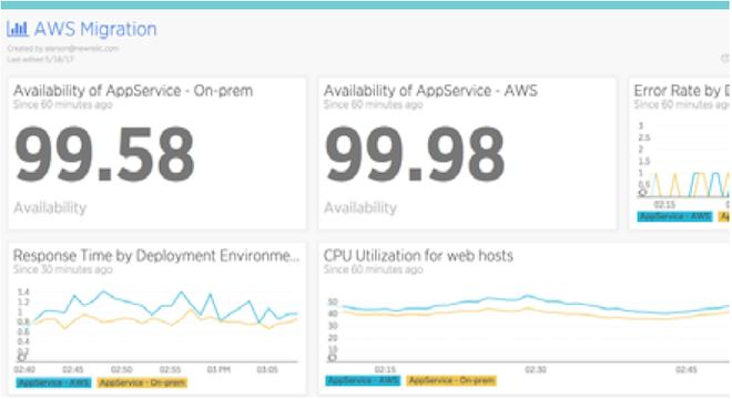 Comparez les performances des applications dans différents environnements (sur site, AWS, Azure, etc.) dans un seul et unique tableau de bord.