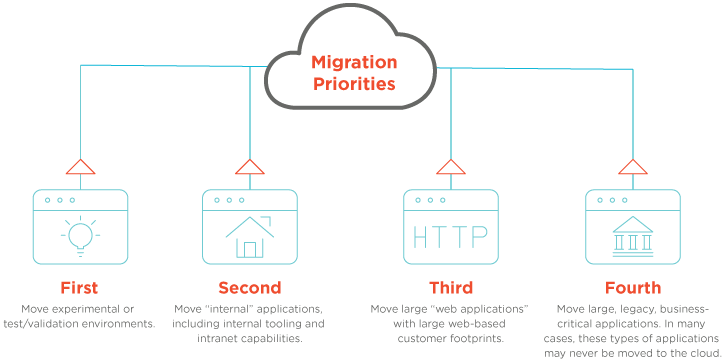 The Many Paths to the Hybrid Cloud | New Relic Resource