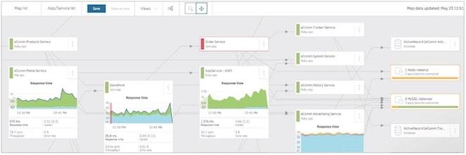 New Relic サービスマップには、相互に呼び出し合うアプリケーションとサーバー間の接続や依存性が表示され、各ノードの詳細なパフォーマンスデータを確認することができます。