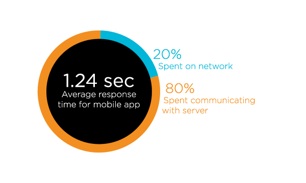 The average response time for a mobile app is 1.24 seconds. (80% of that time is spent on the network; 20% of that time is spent communicating with the server.)