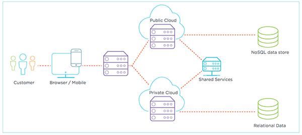 Distributed, hybrid cloud environment
