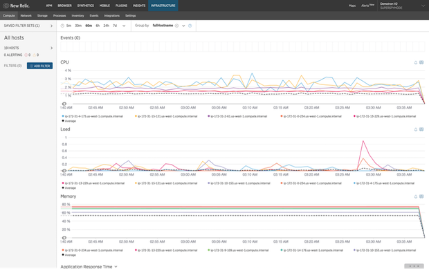Figure 9: New Relic Infrastructure drilling into a 60 minute time window for all hosts for core KPIs.