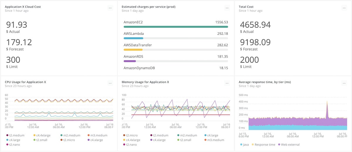 Track your AWS Budgets side by side with infrastructure and application KPIs.