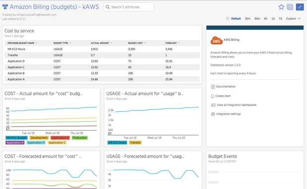 Compare application performance across different environments (on-premise, AWS, Azure, etc.) on a single dashboard.