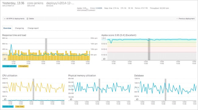 Preparing for Cloud Migration | New Relic Resource | New Relic Resource