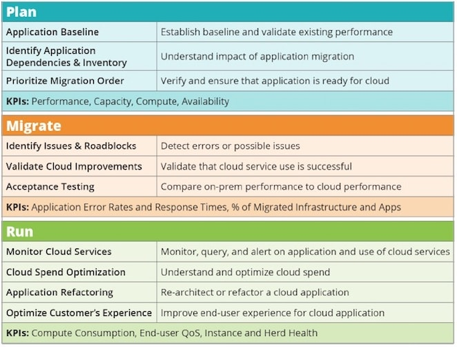 The Essential Guide to Cloud Migration Monitoring | New
