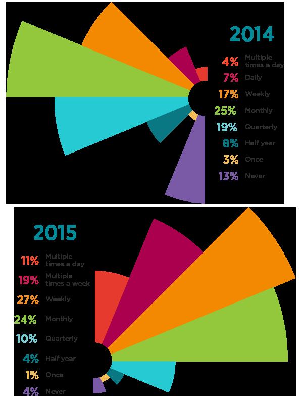 How often respondents released code in 2014 versus 2015.
