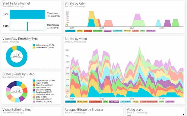 Dashboard example for tracking video metrics (using New Relic Insights)