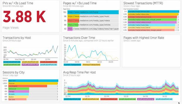 Dashboard example for tracking customer experience metrics (using New Relic Insights)