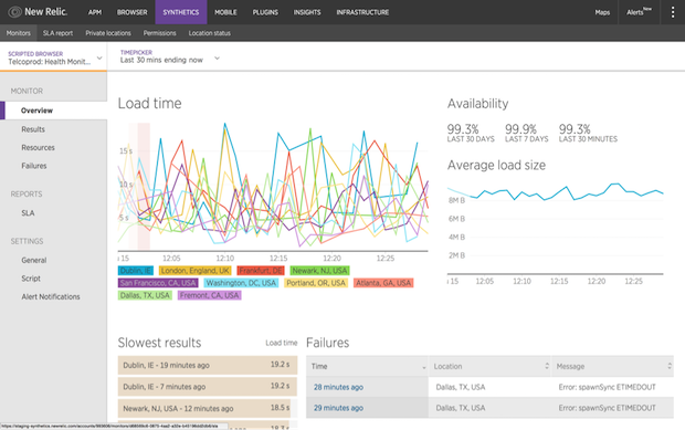 Figure 2: Once a monitor is set up in New Relic Synthetics you'll get a wealth of information and historical data about how your application is performing.