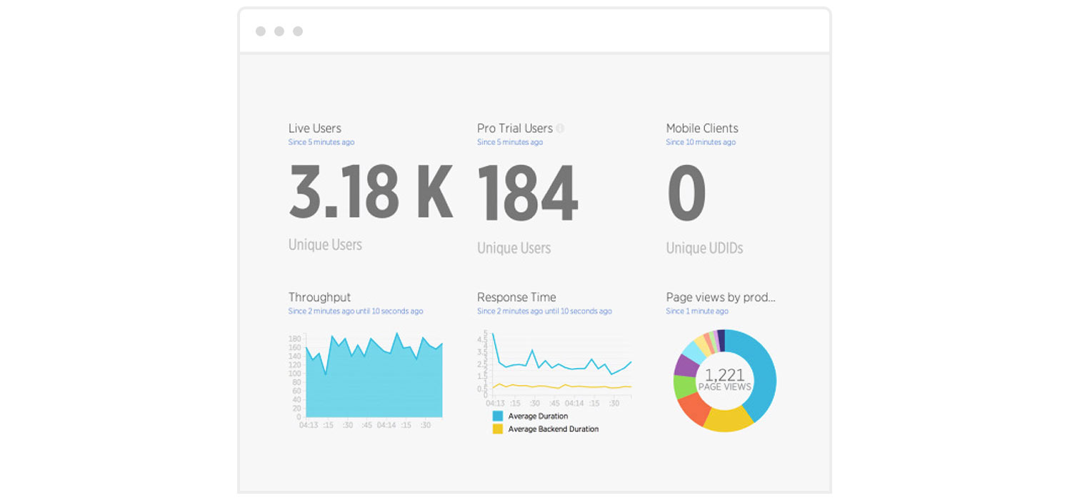 Sample software analytics dashboard