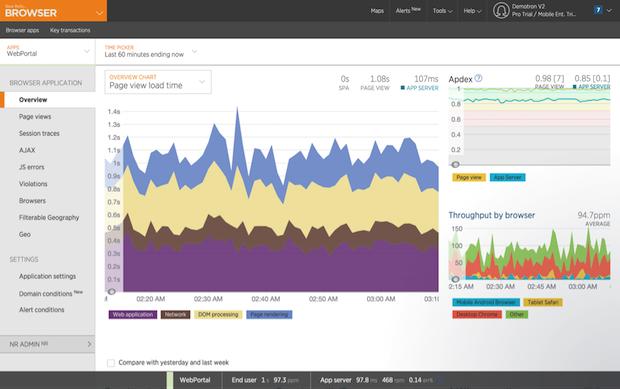 New Relic Browser peut vous communiquer l'expérience exacte de vos clients.