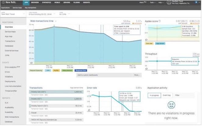 移行後のパフォーマンスを Apdex スコアとアプリケーションのアクティビティによって可視化し、最適化できます。