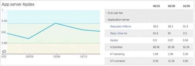 New Relic の Apdex 概要画面では、ユーザーによるアプリケーションの受入れ状況が表示されます。