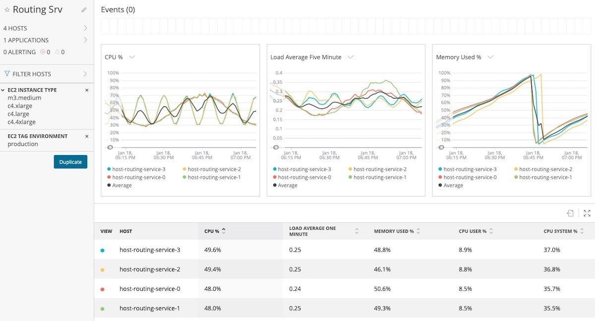 New Relic for Amazon Web Services | New Relic Resource