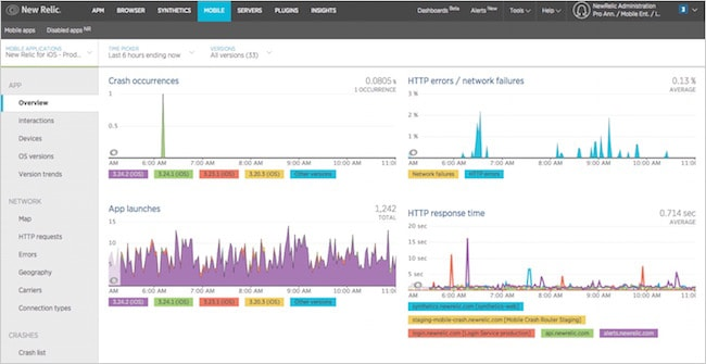 Figure 16. New Relic Mobile overview dashboard